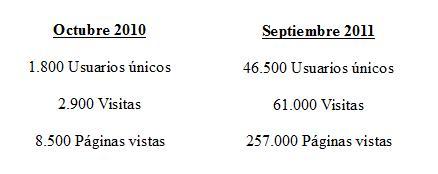 Estadísticas Trafico La BiblioTeta