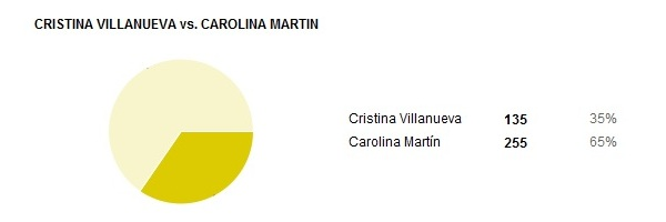 cristina villanueva vs carolina martin