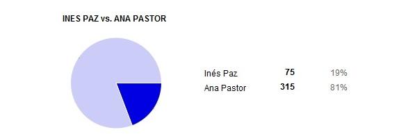 ines paz vs ana pastor