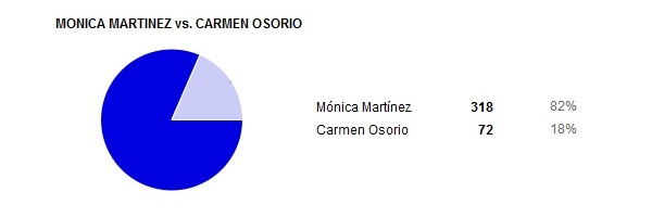 monica martinez vs carmen osorio