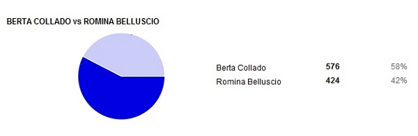 01-Berta-Collado-Vs-Romina-Belluscio