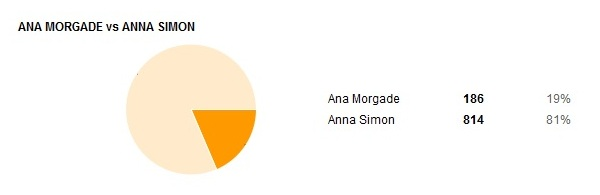 02-Ana-Morgade-Vs-Anna-Simon