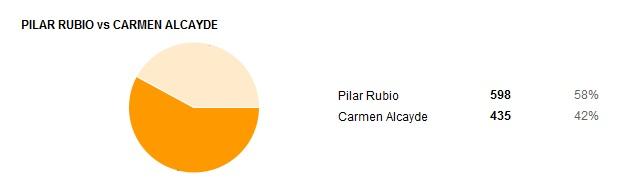 02 Pilar Rubio Vs Carmen Alcayde
