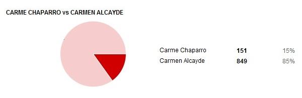 03-Carme-Chaparro-Vs-Carmen-Alcayde