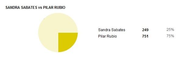 04-Sandra-Sabates-Vs-Pilar-Rubio