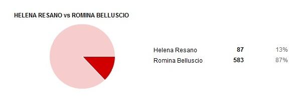 resultados presentadoras 03