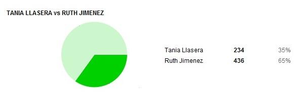 resultados presentadoras 05