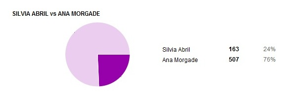 resultados presentadoras 06