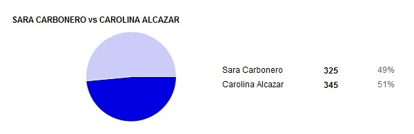 resultados presentadoras 07