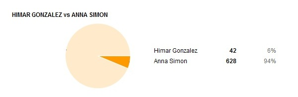 resultados presentadoras 08